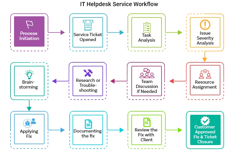 helpdesk-service-workflow