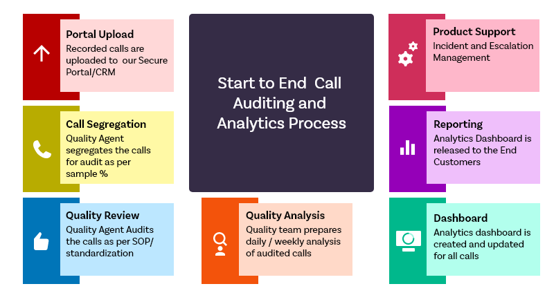 Start to End Call Auditing and Analytics Process
